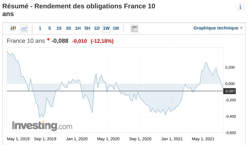 Rendement des obligations France à 10 ans