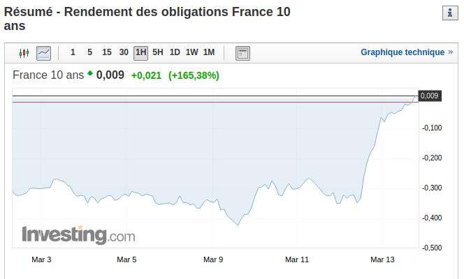 Graphique de rendement de l'obligation OAT 10 ans en France et son impact sur la crise économique du Coronavirus