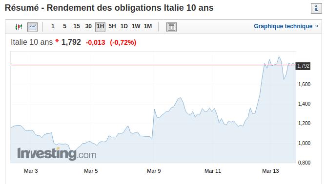 Graphique de rendement de l'obligation en Italie (10 ans) : impact sur la crise du Coronavirus ?