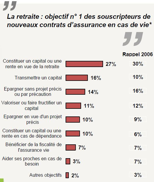 retraite assurance_vie