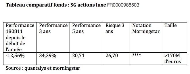 Tableau comparatif des fonds SG actions luxe