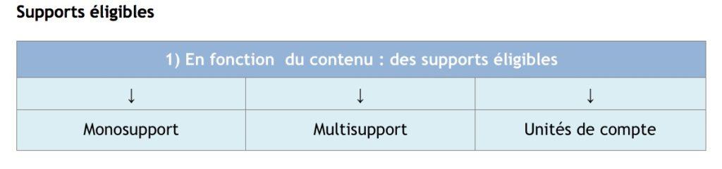 supports éligibles assurance vie participation bénéfices différés