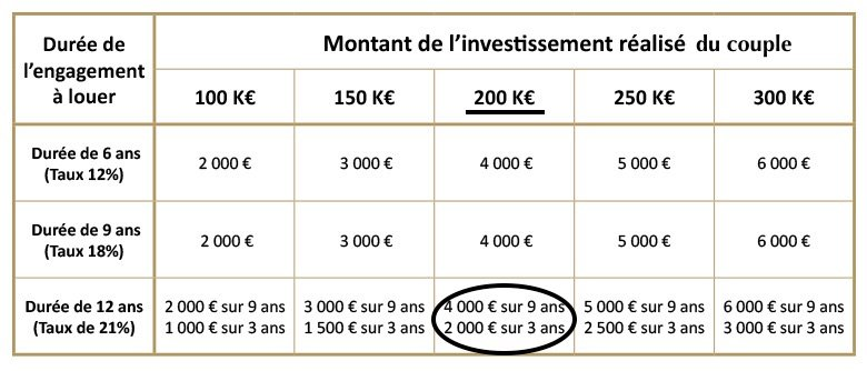 réduction fiscale pinel 200000 euros