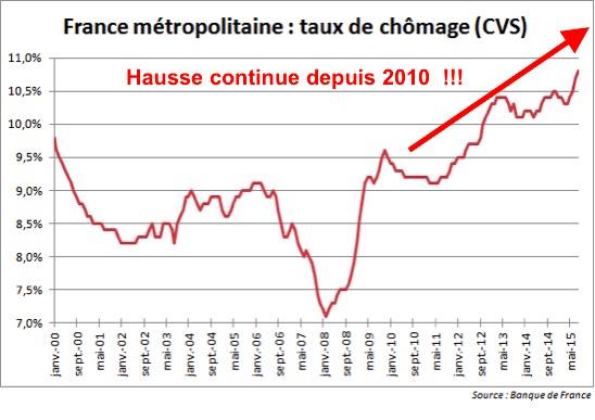 taux chômage long terme france