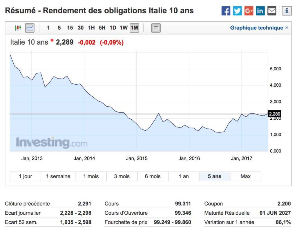 taux dette 10 ans italie sur 5 ans